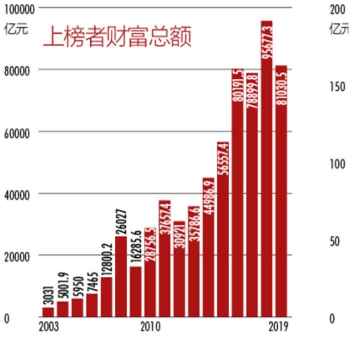 (新财富500富人榜历年上榜情况)