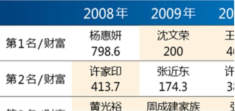(2008-2018年中国的前什父亲穷人 / 单位:亿元)