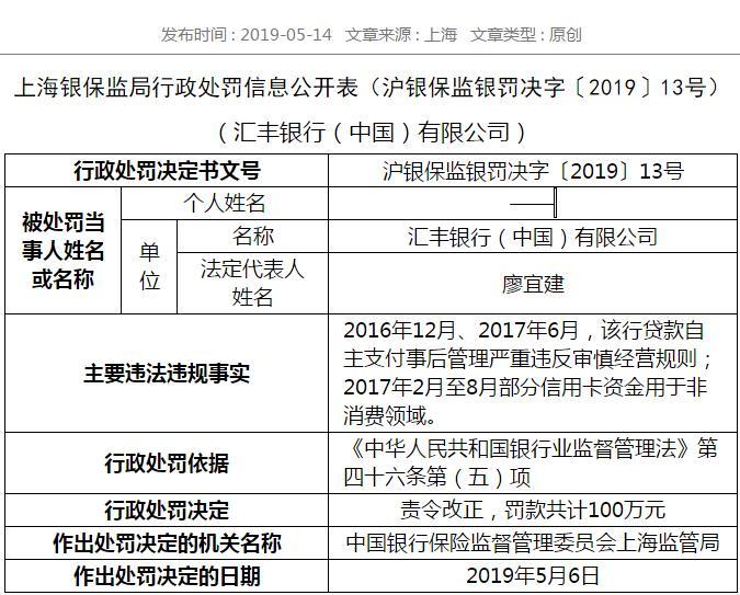 汇丰银行被银保监局罚款100万元 信用卡资金用于非消费领域