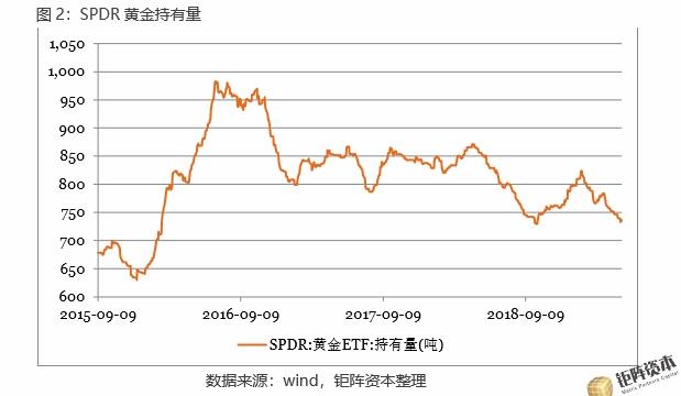 【钜阵黄金市场周报】降息预期升温,黄金再度走强国际外盘期货