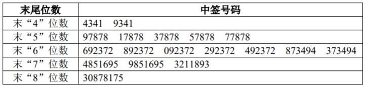 惠城环保IPO:网上中签号码共4.5万个