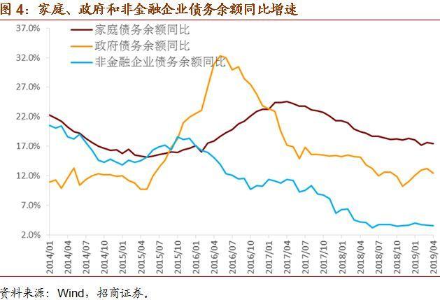 以空间换时间――4月全社会债务数据综述