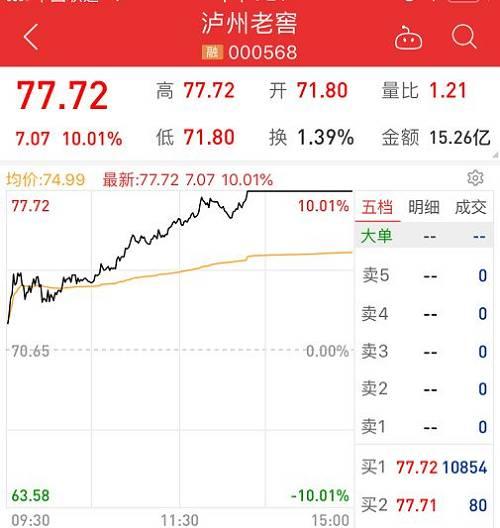 今天,两市普涨,上涨个股3392个,下跌个股164个,其中涨停个股达114个,跌停个股16个,非ST个股无一个跌停。