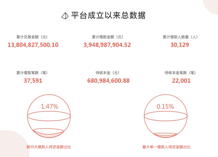 待收近7亿的生菜金融被曝已立案,信披问题曾甩锅存管方平安银行