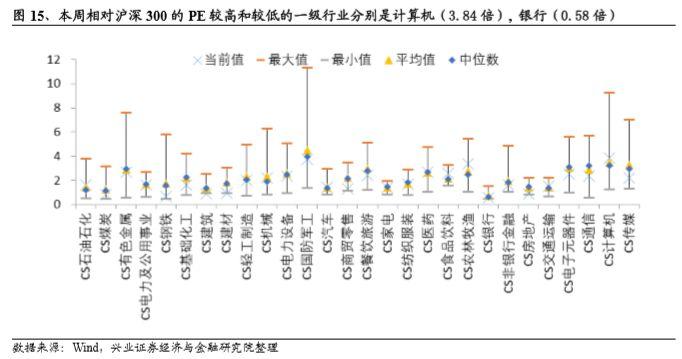 从市净率角度,相比于沪深300本周1.38倍的PB值,本周相对估值前三位的行业和对应的相对PB分别为食品饮料(4.13倍),农林牧渔(2.75倍),医药(2.58倍)。本周相对估值后三位的行业和对应的相对PB分别为银行(0.60倍),钢铁(0.78倍),煤炭(0.81倍)。