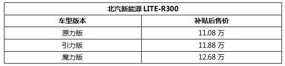 北汽新能源LITE-R300发布售价11.08-12.68万元 专攻女性市场胜算几何