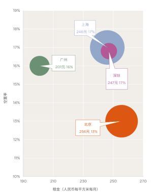 居有所安:十城价格走缓,住宅租赁多元化发展――第一太平戴维斯发布中国住宅市场报告