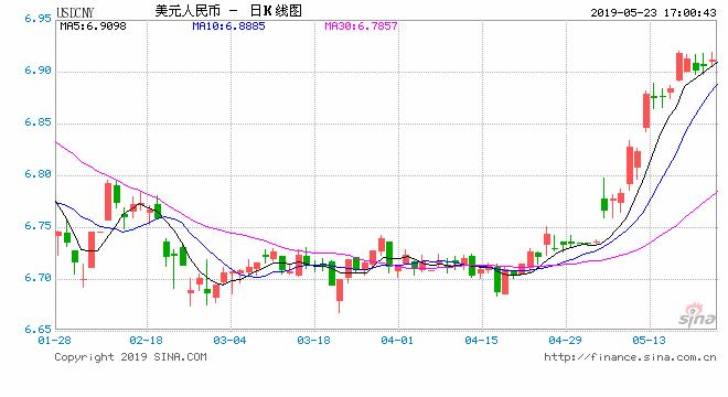 美元指数强势拉升在岸人民币收报6.9190贬值150点