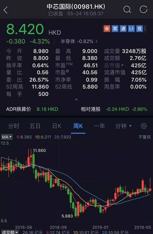 近期受中美贸易战的厉峻现象影响,中芯国际行为在美股上市的国产芯片代工领头羊,股价振动幅度较大。