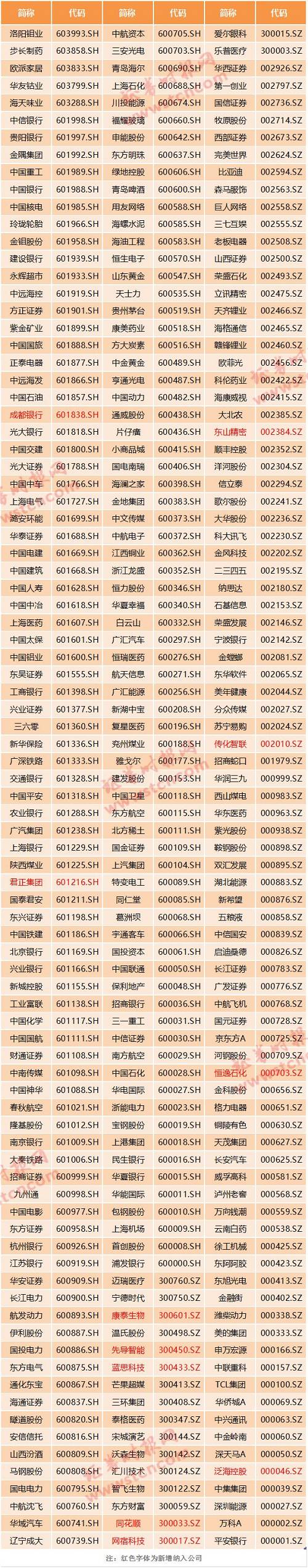 MSCI中国中盘股指数名单: