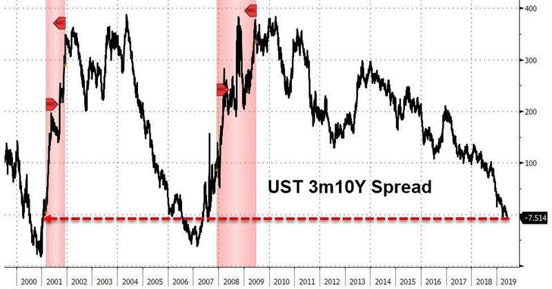 美股行情道琼斯:美国经济亮红灯,关键美债收益率进一步倒挂