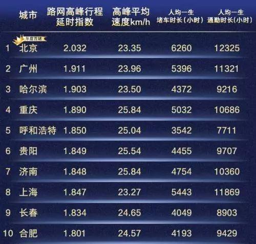 深圳在智慧城市打造下,地铁利用率位居全国第一,减弱了深圳的拥堵状况,目前位居全国第15位。