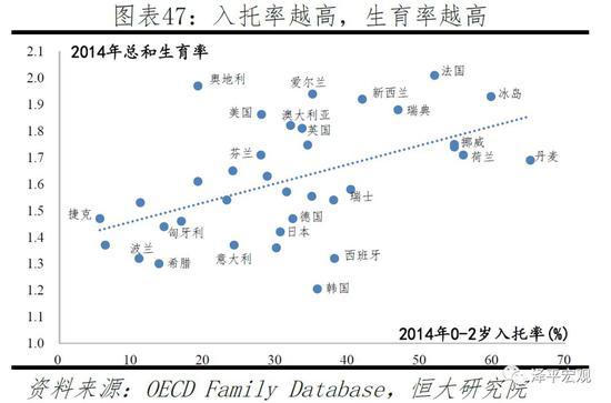 第四,加强女性就业权利保护,男女就业差距越小,生育率越高。OECD国家重视女性就业权利保护,如瑞典政府主导的公共服务事业为女性提供了大量的就业岗位,德国、韩国、日本、新加坡都为产后女性的再就业提供培训等。根据世界银行,1990-2017年OECD成员女性劳动参与率(15岁及以上)从47.8%上升至51.3%,男女劳动参与率差距从26.1个百分点降至17.2个百分点。一般而言,男女就业差距越小的国家,意味着女性的就业权利得到了更好地保障,生育率越高。如2014年瑞典男女就业率差距仅为3.4个百分点,总和生育率为1.88;而意大利男女就业率差距为18.2个百分点,总和生育率仅为1.37。2006-2016年OECD国家的男女收入中位数差距从15.6%下降至13.5%。1990-2017年中国女性劳动参与率从73.2%降至61.5%,劳动参与率差距从11.6个百分点扩大到14.6个百分点。