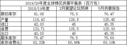 [从各国棉花供需状况看未来棉价走势]棉花需求