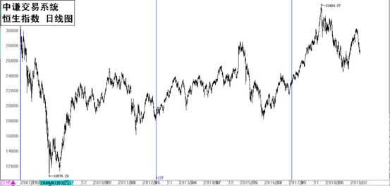 國學金融講師團:一周市場分析