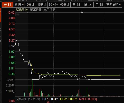 润欣科技股价走势图