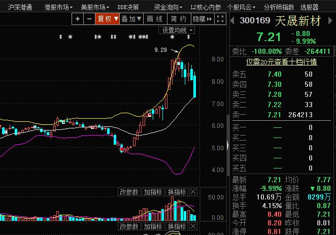 例如,天晟新材5月份期间股价持续走高,但在高位短暂盘整后随即闪崩跌停,封盘量超过26万手。