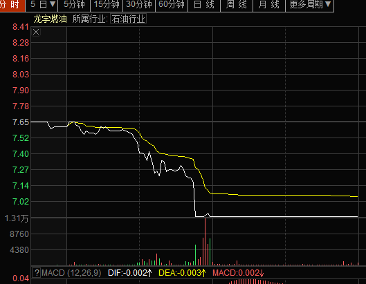 龙宇燃油股价走势图