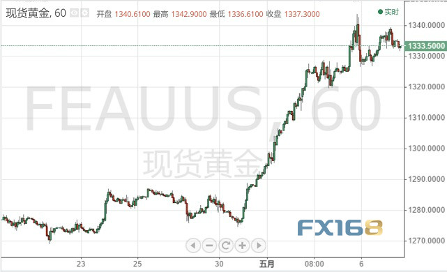 金价回落、黄金又要遭抛售?全球贸易传新进展今日非农来袭
