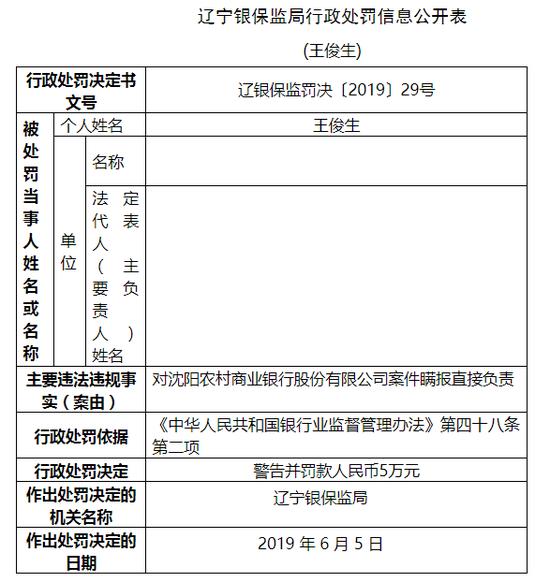 沈陽農商行瞞報案件 董事長王俊生遭警告并被罰5萬元