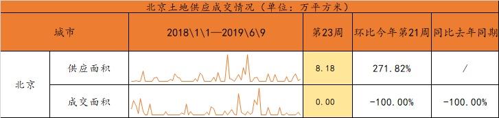 第23周北京新房、二手房市场表现各异,租赁市场欣欣向荣