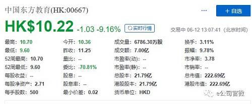 截至上午收盤,中國東方教育下跌8.62%,報收10.28港元/股,而其盤中一度跌逾10%,公司招股價為11.25港元/股。