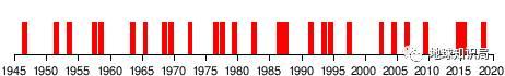 1945-2019频繁的厄尔尼诺(图片来自wikipedia)