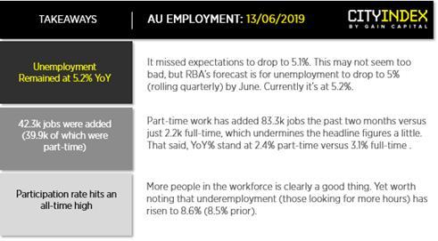 嘉盛集團分析師:澳洲失業率高于預期,澳元受挫