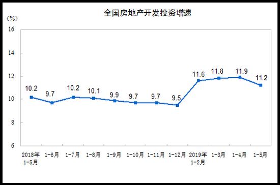 1—5月份,东部地区房地产开发投资25227亿元,同比增长9.7%,增速比1—4月份回落1.1个百分点;中部地区投资9714亿元,增长9.2%,增速加快0.5个百分点;西部地区投资9637亿元,增长18.5%,增速加快0.1个百分点;东北地区投资1496亿元,增长7.1%,增速回落3.5个百分点。
