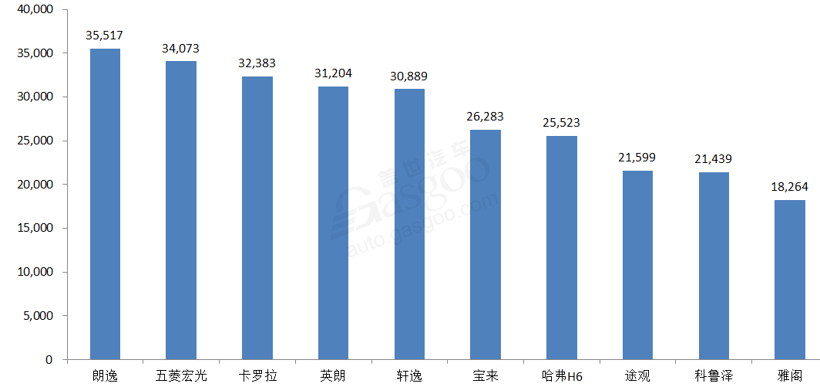 5月銷量十強車型出爐:奇駿、博越出局