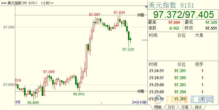 现货黄金探底回升,美指自两周高位回落;FED关注重点存在游移,不排除预防性降息预期