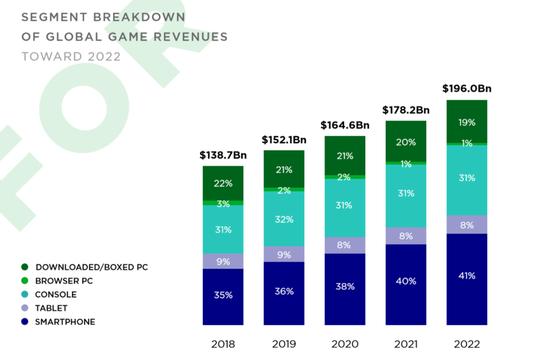 2019年,中国不再是全球最大的游戏市场了