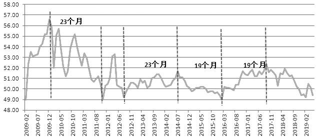 图为中国官方制造业PMI走势图(单位:%)