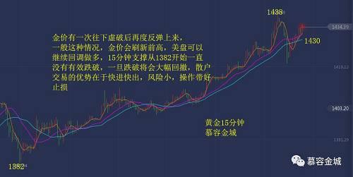 慕容金城:金银买盘汹涌,操作自有规律