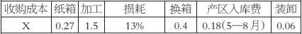 新疆產地把X元/公斤的通貨收購的紅棗運輸到滄州加工,成本核算為冷庫存儲50—60元/噸,5—8月進冷庫存儲,存儲時間為3個月,人工裝卸貨費用分別為15元/噸。以下流通費用具體核算,同時還需注意分選過程中符合可交割范疇一級質量占比權重。