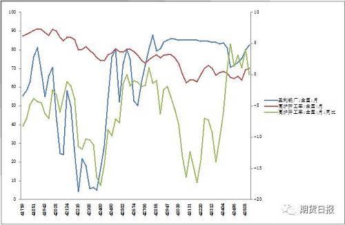 图5:供给增长拖累产业盈利