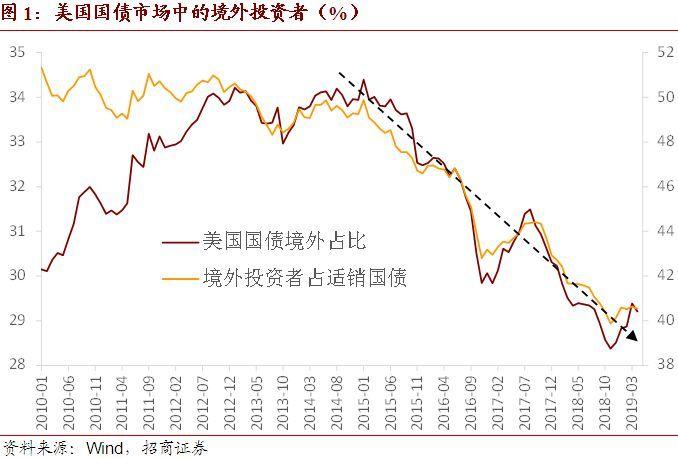 拋不拋美債?這是個問題——中國跨境資本流動數據月報2019年5月