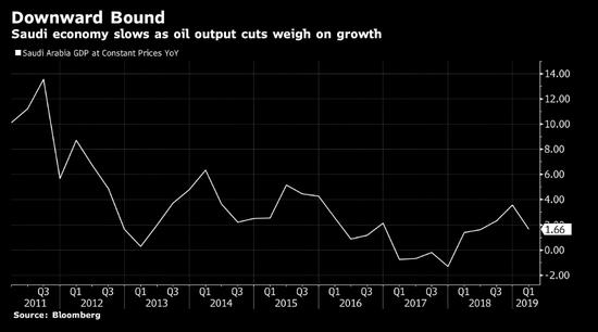 OPEC石油减产协议将沙特的经济增长削减了一半以上