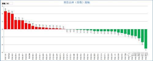 昨日期货市场多数下跌。涨幅较大的是铁矿石(4.64%)、PTA(4.3%)、丙烯(3.99%)、甲醇(2.39%)、沥青(2.37%);跌幅较大沪锡(5%)、沪镍(3.33%)、菜粕(2.34%)、豆粕(1.77%)、沪锌(1.64%)。