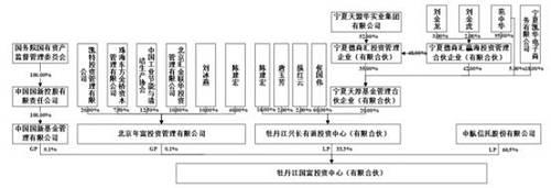 2019年3月26日,*ST东凌发布控股股东拟转让部分股权的公告表示,拟向中国国新基金管理有限公司与北京年富投资管理有限公司计划共同设立的合伙企业转让其持有公司股份中的83,649,277股,占其所持有公司股份总数的50.00%,占公司总股本的11.05%