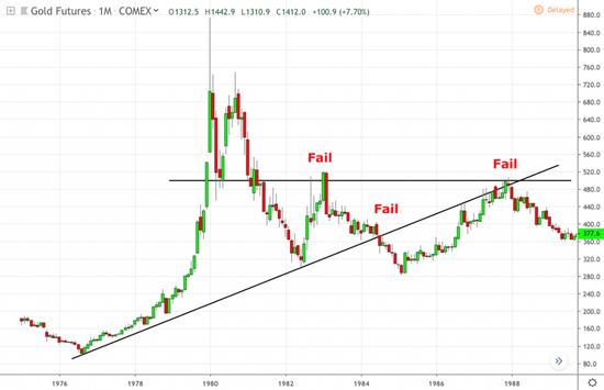 """首先,在1983年初,黃金未能重拾並保持每盎司500美元的重要心理價位,這導致金價橫盤整理。 在下跌了一年之後再次下跌,跌破了近360美元/盎司的上行趨勢線。 在1985年初跌至低點後,金價在接下來的三年裡繼續走高,但在1987年底,金價在每盎司500美元附近的第三次關鍵阻力位測試中失敗。 在上世紀80年代""""三振出局""""之後,金價在接下來的10年裡一路下跌,跌至每盎司250美元。"""
