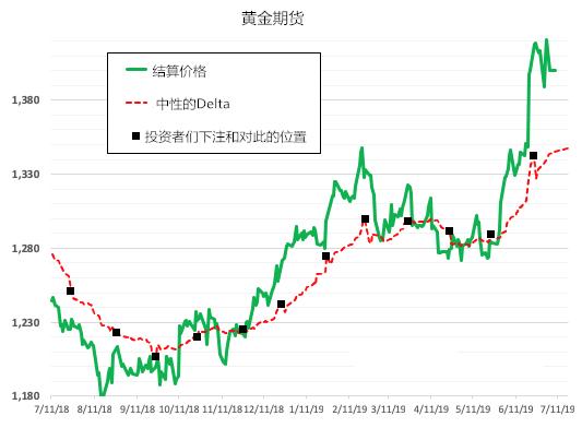 當相對於中性Delta的價格被超買時(就像現在),人們往往會看到價格進一步上漲受阻。 從目前的數據來看,Lytikainen相信金價將在7月25日之前1380美元的價格水平,這將給期權套期保值者一個機會,在接下來的幾次期權到期之前優化他們的對沖賬戶。 較低的可能性是金價再度飆升至每盎司1450美元,這將迫使看漲期權賣家進行空頭回補。