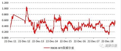 图为以NYMEX RBOB汽油期货活跃合约和WTI原油期货活跃合约计算的汽油裂解价差