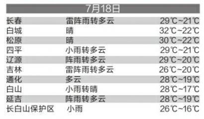 今日长春最高气温29℃局部地方有大到暴雨