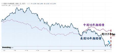 Ø展望:未来人民币兑美元汇率大概率呈现波动性:一是国内经济数据从4月开始仍然处于低位,经济转好的持续性有待进一步验证;二是未来中美贸易摩擦仍然路漫漫其修远兮;三是全球经济放缓且美国逐步进入降息通道预计会使美元资产回落。未来随着美国经济触顶回落,中国宽货币向宽信用传导效果不断提升,预计2019年下半年人民币汇率贬值压力会减弱。