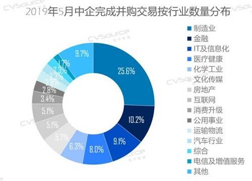 就完成并购交易披露交易规模的行业分布来看,在5月份中国并购市场交易完成案例中,交易规模排名前五的行业为制造业、文化传媒、金融、医疗健康、化学工业,分别为23.75、16.51、8.18、7.14、6.96亿美元。