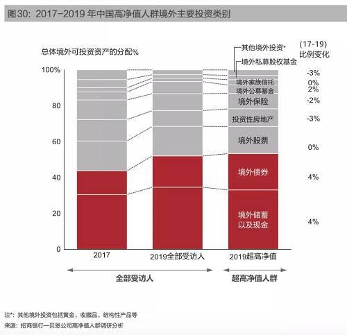 在海外投资地区上,香港、新加坡受关注的热度明显提升。香港是高净值人群进行海外投资的窗口,2019年香港作为境外资产目的地选择提及率提高至71%,远高于美国的46%。香港在语言沟通和文化交流上上具有优势,并且近年来香港加快了上市制度创新。这些因素使得香港成为过去两年境外资金的主要聚集地。