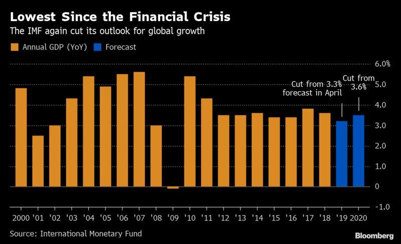 IMF再次下调全球经济增速预期,并称存在重大下行风险