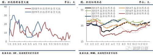 终端织造端,6月中旬后在买涨不买跌的心态下,持续抄底备货涤丝原料,进入7月后江浙织机的原料备货峰值达到20—30天,成品坯布库存虽然在上涨过程中,有部分新订单下达,但新订单不明显,随着原料的下跌叠加进入淡季,坯布库存天数再次上涨到42.5天。淡季缺乏新订单下,织造消化原料备货为主,聚酯经历持续近20天的低产销,截止23日7月涤丝平均产销仅3成左右。随着织造消化原料库存,上周织机的原料备货天数下降至12.1天中性水平,但当前处于夏季高温淡季,部分消化完原料库存的装置逐步开始停产,加弹和织机下降较快。根据CCF统计,截至目前综合江浙加弹、织造开工分别在73%、63%,分别较6月底高位下降17、16个百分点。预计随着终端原料备货的消化,停车或进一步加剧。