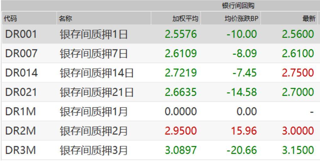 实际上,在经过6月份跌破1%的极度便宜的资金价格之后,DR001在7月份掉头向上,在7月12日突破了2%,19日涨至2.82%,创下4月24日以来的最高值。盘中,DR001更是频频出现3%以上的资金价格。这也是央行频频在本周持续公开市场操作的重要背景。